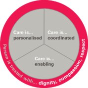 Person-centred Care, not just for Health & Social Care